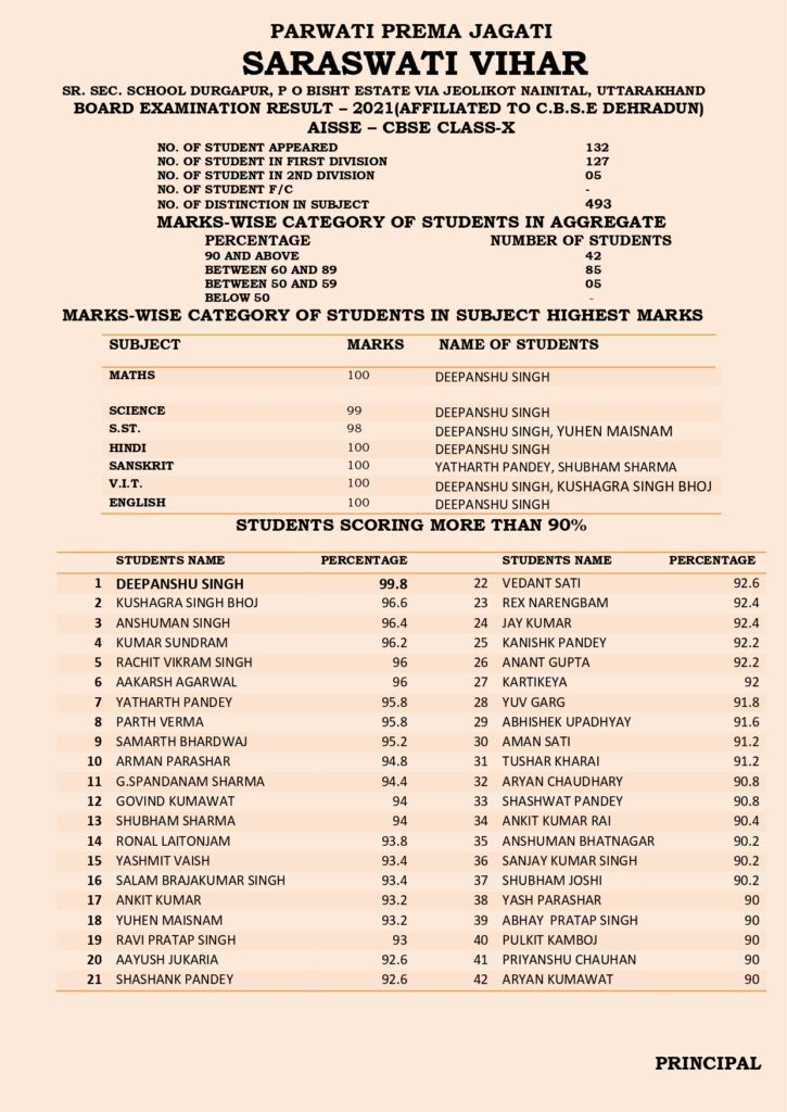 Result at a Glance of Class X & XII